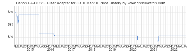 Price History Graph for Canon FA-DC58E Filter Adapter for G1 X Mark II