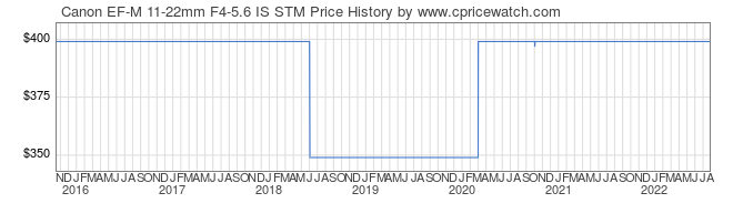 Price History Graph for Canon EF-M 11-22mm F4-5.6 IS STM