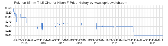 Price History Graph for Rokinon 85mm T1.5 Cine for Nikon F