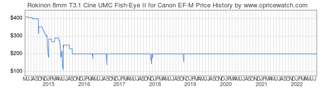 Price History Graph for Rokinon 8mm T3.1 Cine UMC Fish-Eye II for Canon EF-M
