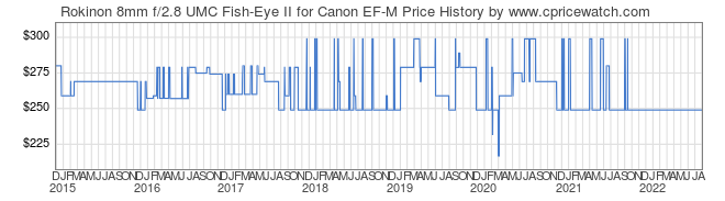 Price History Graph for Rokinon 8mm f/2.8 UMC Fish-Eye II for Canon EF-M