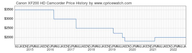 Price History Graph for Canon XF200 HD Camcorder