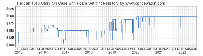 Price History Graph for Pelican 1510 Carry On Case with Foam Set