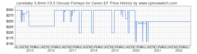 Price History Graph for Lensbaby 5.8mm f/3.5 Circular Fisheye for Canon EF