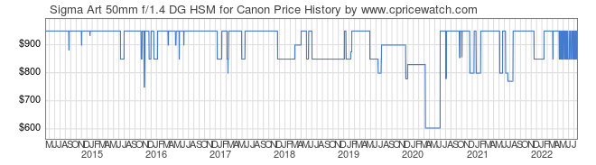 Price History Graph for Sigma Art 50mm f/1.4 DG HSM for Canon