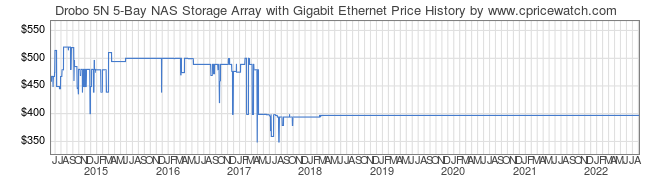 Price History Graph for Drobo 5N 5-Bay NAS Storage Array with Gigabit Ethernet