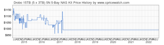 Price History Graph for Drobo 15TB (5 x 3TB) 5N 5-Bay NAS Kit