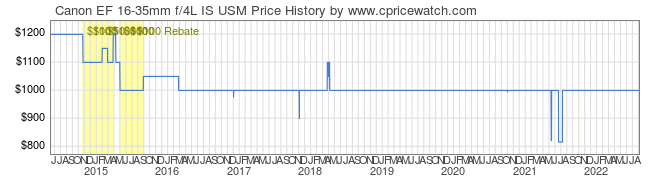 Price History Graph for Canon EF 16-35mm f/4L IS USM