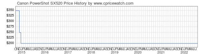 Price History Graph for Canon PowerShot SX520