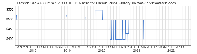 Price History Graph for Tamron SP AF 60mm f/2.0 Di II LD Macro for Canon