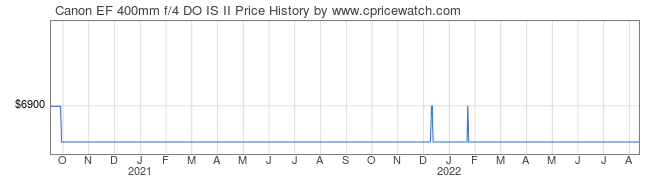 Price History Graph for Canon EF 400mm f/4 DO IS II