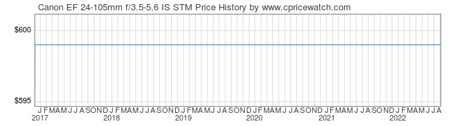 Price History Graph for Canon EF 24-105mm f/3.5-5.6 IS STM
