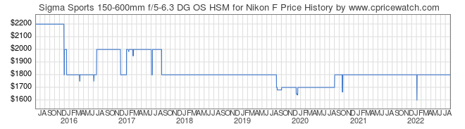 Price History Graph for Sigma Sports 150-600mm f/5-6.3 DG OS HSM for Nikon F