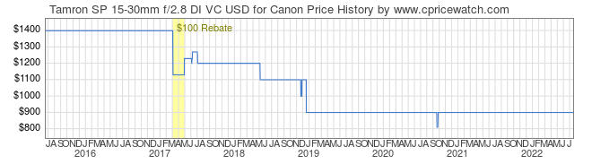 Price History Graph for Tamron SP 15-30mm f/2.8 DI VC USD for Canon