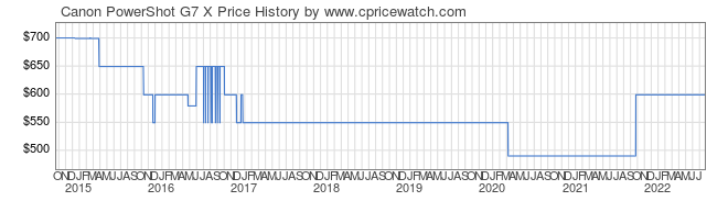 Price History Graph for Canon PowerShot G7 X