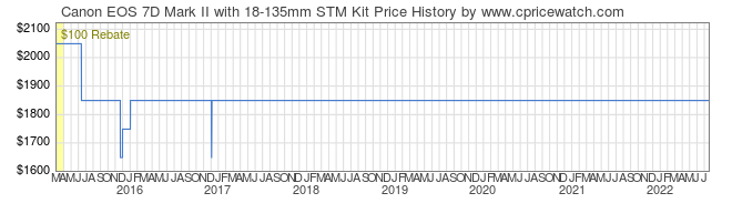 Price History Graph for Canon EOS 7D Mark II with 18-135mm STM Kit