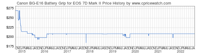 Price History Graph for Canon BG-E16 Battery Grip for EOS 7D Mark II