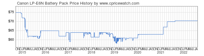 Price History Graph for Canon LP-E6N Battery Pack