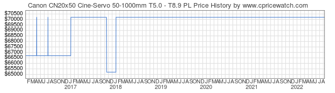 Price History Graph for Canon CN20x50 Cine-Servo 50-1000mm T5.0 - T8.9 PL
