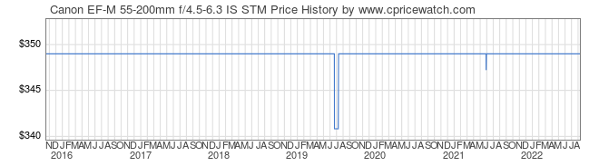 Price History Graph for Canon EF-M 55-200mm f/4.5-6.3 IS STM