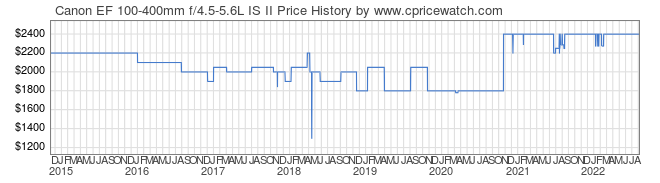 Price History Graph for Canon EF 100-400mm f/4.5-5.6L IS II