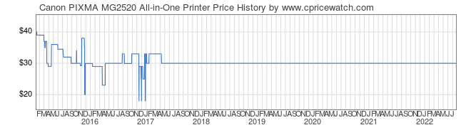 Price History Graph for Canon PIXMA MG2520 All-in-One Printer