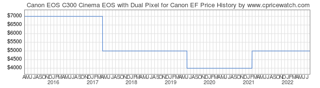 Price History Graph for Canon EOS C300 Cinema EOS with Dual Pixel for Canon EF