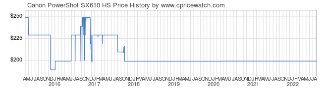 Price History Graph for Canon PowerShot SX610 HS