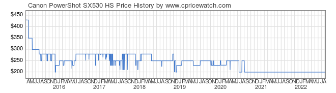 Price History Graph for Canon PowerShot SX530 HS