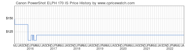 Price History Graph for Canon PowerShot ELPH 170 IS