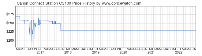 Price History Graph for Canon Connect Station CS100