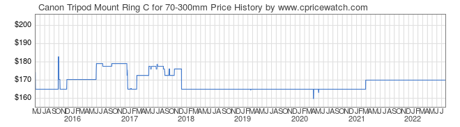 Price History Graph for Canon Tripod Mount Ring C for 70-300mm