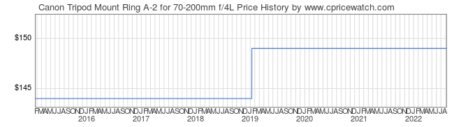 Price History Graph for Canon Tripod Mount Ring A-2 for 70-200mm f/4L