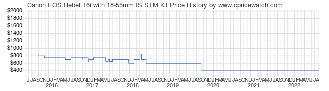 Price History Graph for Canon EOS Rebel T6i with 18-55mm IS STM Kit