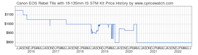 Price History Graph for Canon EOS Rebel T6s with 18-135mm IS STM Kit