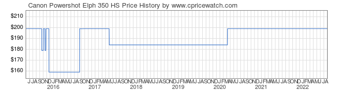 Price History Graph for Canon Powershot Elph 350 HS