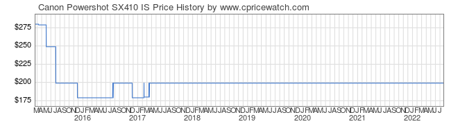 Price History Graph for Canon Powershot SX410 IS