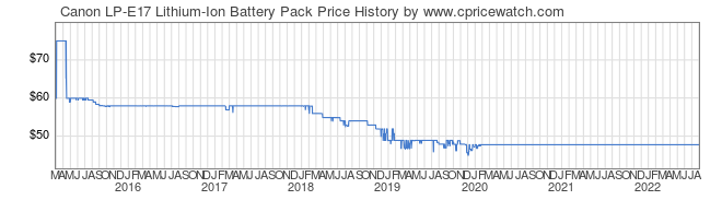 Price History Graph for Canon LP-E17 Lithium-Ion Battery Pack