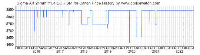 Price History Graph for Sigma Art 24mm f/1.4 DG HSM for Canon
