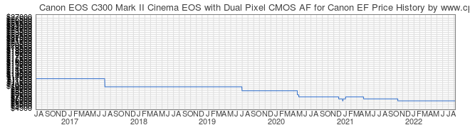 Price History Graph for Canon EOS C300 Mark II Cinema EOS with Dual Pixel CMOS AF for Canon EF