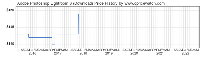Price History Graph for Adobe Photoshop Lightroom 6 (Download)