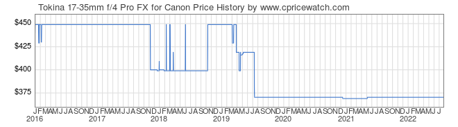 Price History Graph for Tokina 17-35mm f/4 Pro FX for Canon