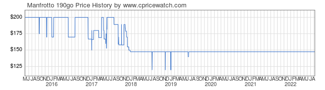 Price History Graph for Manfrotto 190go