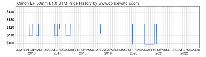 Price History Graph for Canon EF 50mm f/1.8 STM