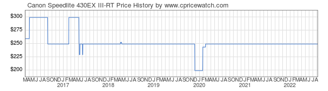 Price History Graph for Canon Speedlite 430EX III-RT