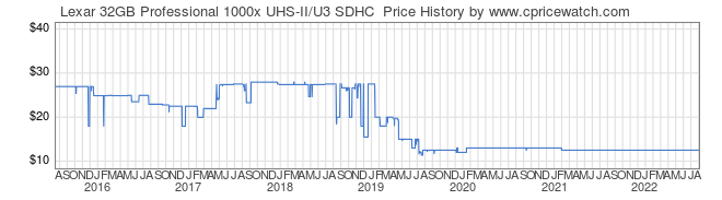 Price History Graph for Lexar 32GB Professional 1000x UHS-II/U3 SDHC