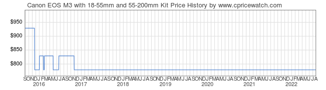 Price History Graph for Canon EOS M3 with 18-55mm and 55-200mm Kit