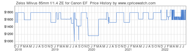 Price History Graph for Zeiss Milvus 85mm f/1.4 ZE for Canon EF