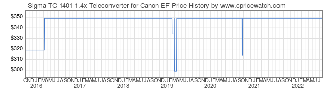 Price History Graph for Sigma TC-1401 1.4x Teleconverter for Canon EF