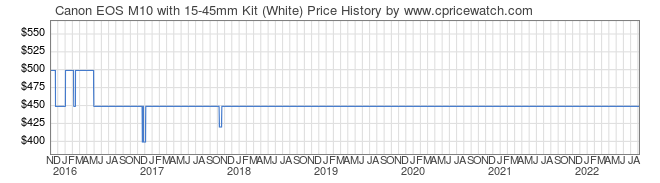 Price History Graph for Canon EOS M10 with 15-45mm Kit (White)